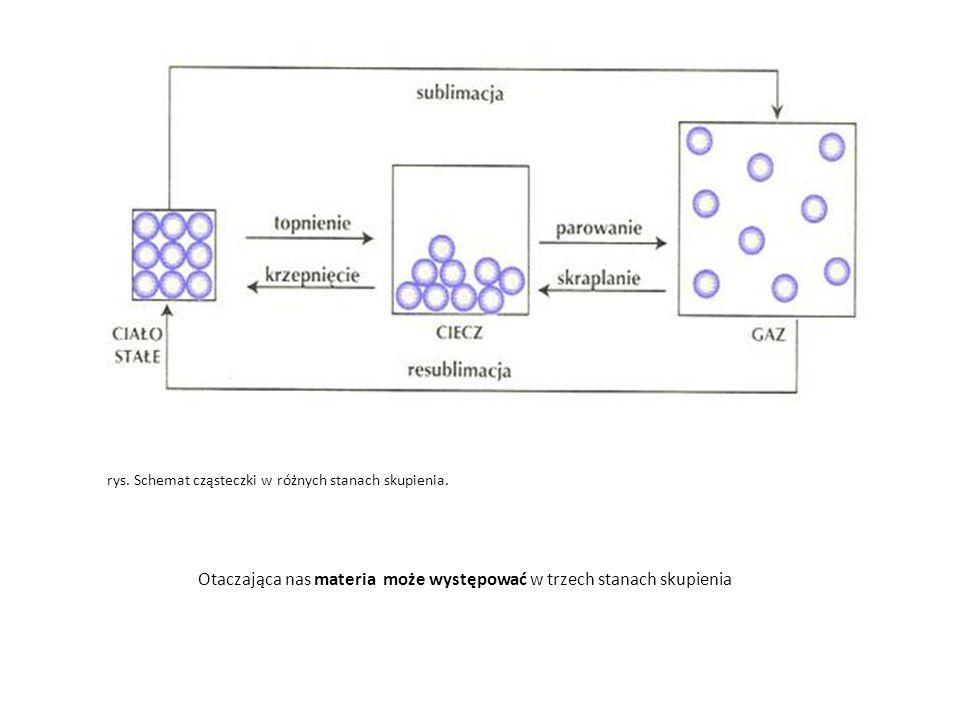 Otaczająca nas materia może występować w trzech stanach skupienia rys. Schemat cząsteczki w różnych stanach skupienia.