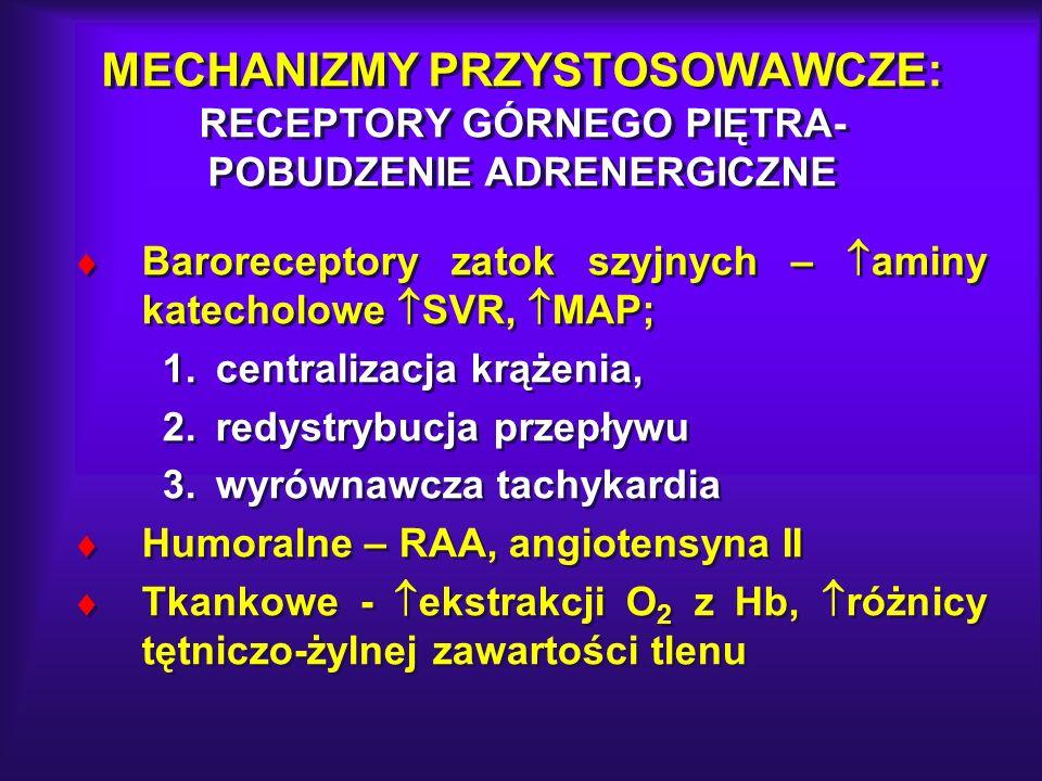 MECHANIZMY PRZYSTOSOWAWCZE: RECEPTORY GÓRNEGO PIĘTRA- POBUDZENIE ADRENERGICZNE Baroreceptory zatok szyjnych – aminy katecholowe SVR, MAP; 1.centraliza