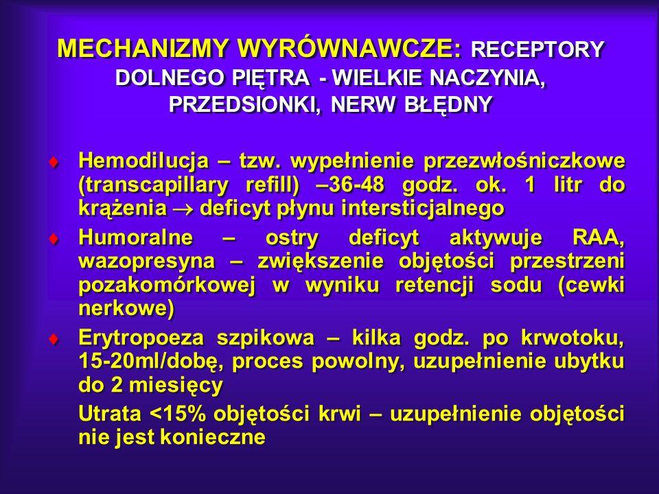 MECHANIZMY WYRÓWNAWCZE: RECEPTORY DOLNEGO PIĘTRA - WIELKIE NACZYNIA, PRZEDSIONKI, NERW BŁĘDNY Hemodilucja – tzw. wypełnienie przezwłośniczkowe (transc