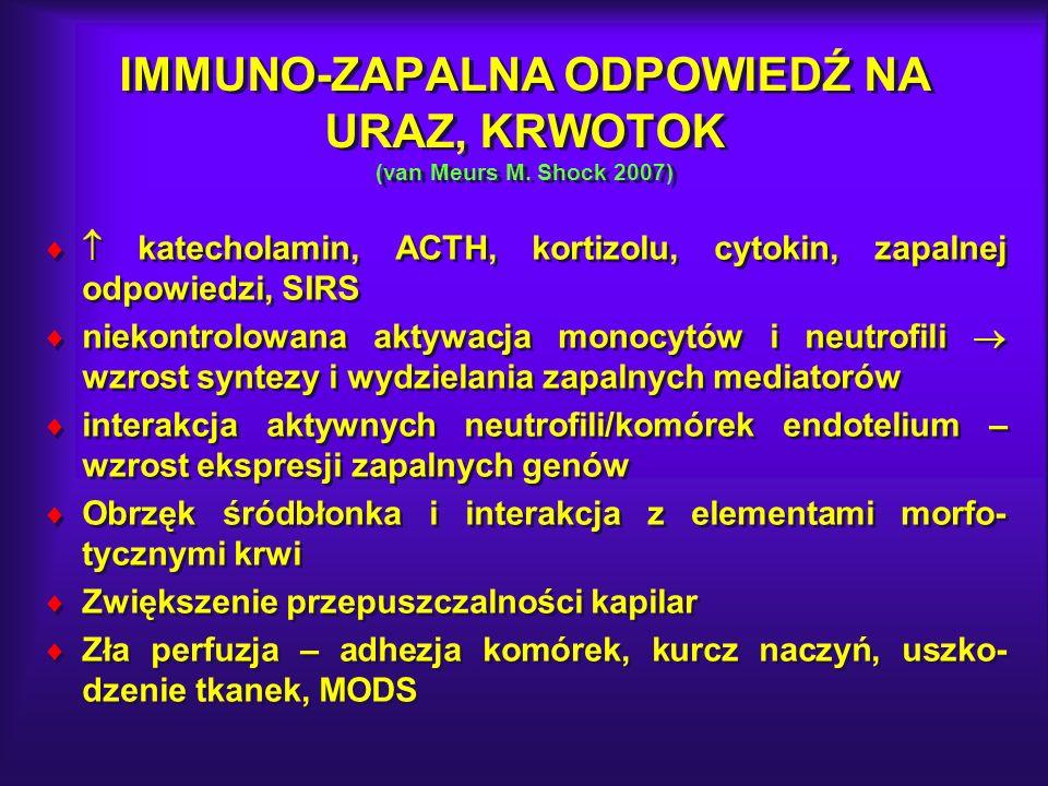 IMMUNO-ZAPALNA ODPOWIEDŹ NA URAZ, KRWOTOK (van Meurs M. Shock 2007) katecholamin, ACTH, kortizolu, cytokin, zapalnej odpowiedzi, SIRS niekontrolowana