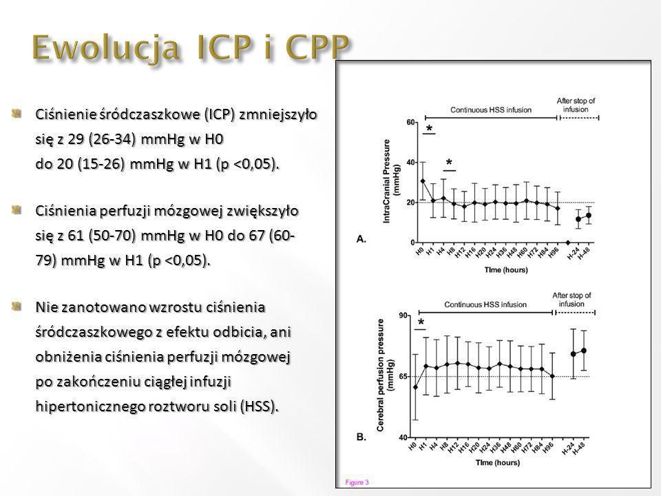 Ciśnienie śródczaszkowe (ICP) zmniejszyło się z 29 (26-34) mmHg w H0 do 20 (15-26) mmHg w H1 (p <0,05). Ciśnienia perfuzji mózgowej zwiększyło się z 6