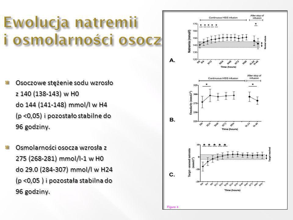 Osoczowe stężenie sodu wzrosło z 140 (138-143) w H0 do 144 (141-148) mmol/l w H4 (p <0,05) i pozostało stabilne do 96 godziny. Osmolarności osocza wzr