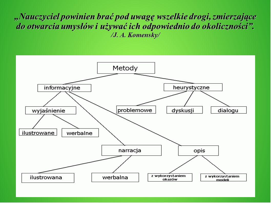 Nauczyciel powinien brać pod uwagę wszelkie drogi, zmierzające do otwarcia umysłów i używać ich odpowiednio do okoliczności. /J. A. Komensky/