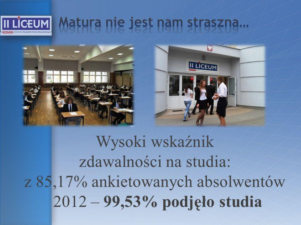 Wysoki wskaźnik zdawalności na studia: z 85,17% ankietowanych absolwentów 2012 – 99,53% podjęło studia