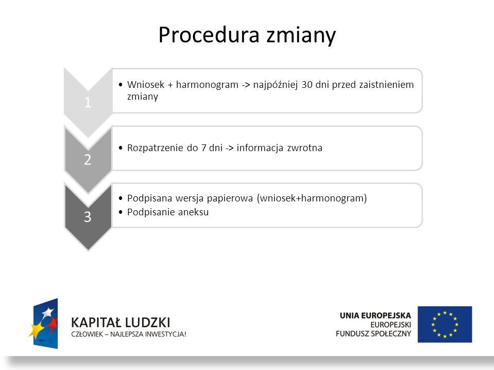 Procedura zmiany 1 Wniosek + harmonogram -> najpóźniej 30 dni przed zaistnieniem zmiany 2 Rozpatrzenie do 7 dni -> informacja zwrotna 3 Podpisana wers