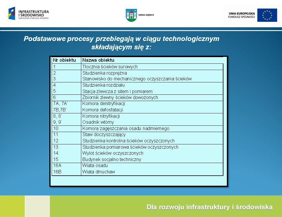 Podstawowe procesy przebiegają w ciągu technologicznym składającym się z: