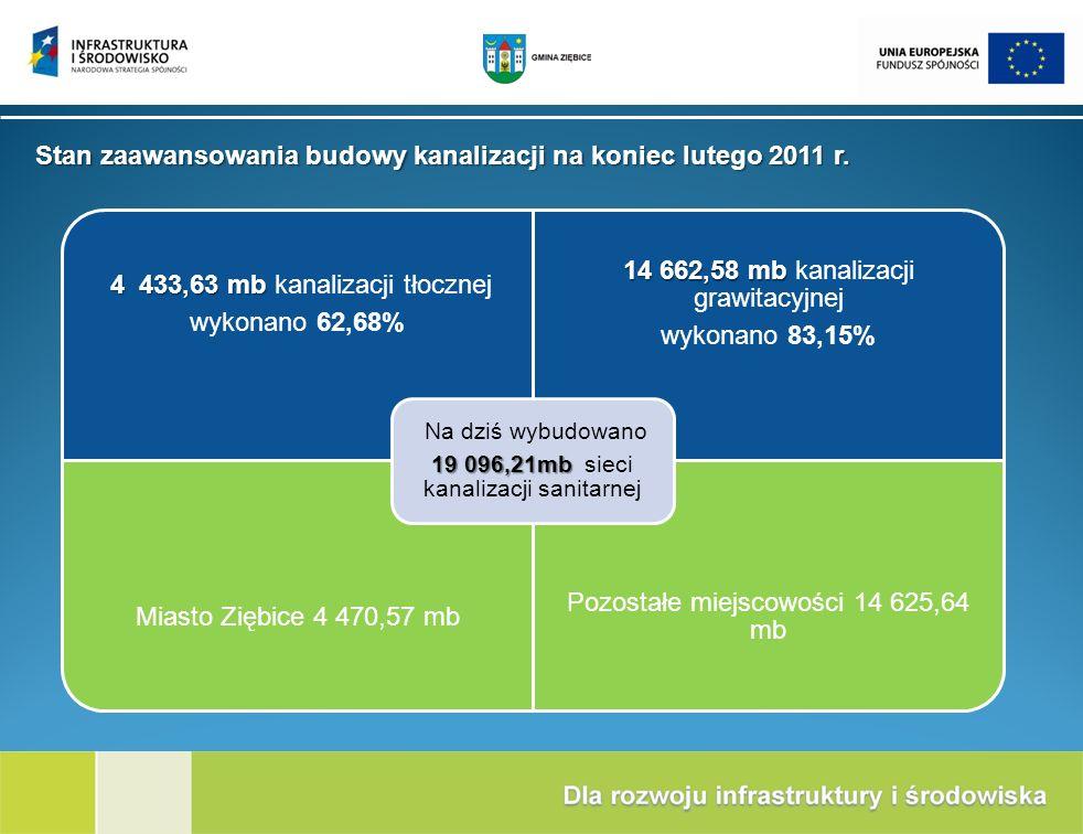 4 433,63 mb 4 433,63 mb kanalizacji tłocznej wykonano 62,68% 14 662,58 mb 14 662,58 mb kanalizacji grawitacyjnej wykonano 83,15% Miasto Ziębice 4 470,