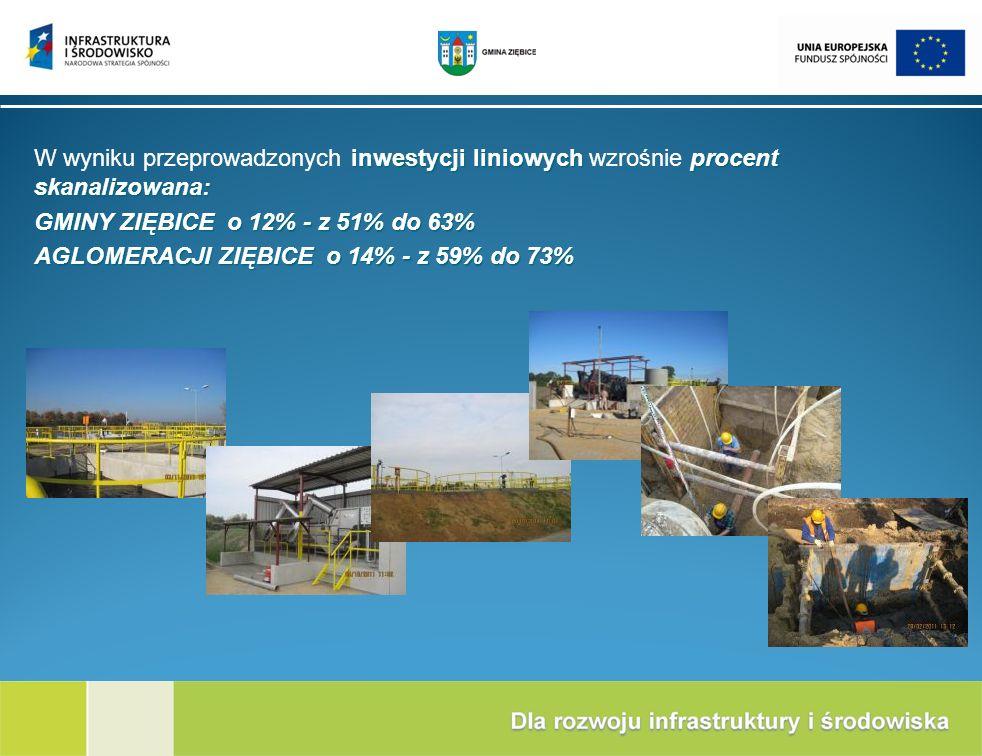 inwestycji liniowych procent skanalizowana: W wyniku przeprowadzonych inwestycji liniowych wzrośnie procent skanalizowana: GMINY ZIĘBICE o 12% - z 51%