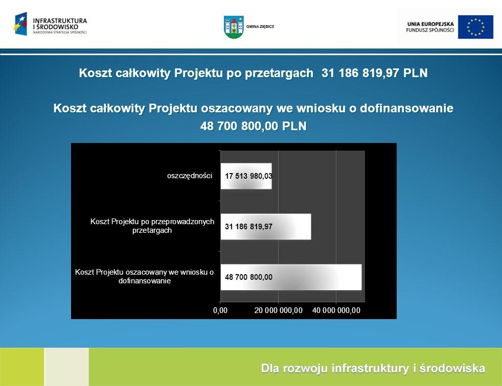 Koszt całkowity Projektu po przetargach 31 186 819,97 PLN Koszt całkowity Projektu oszacowany we wniosku o dofinansowanie 48 700 800,00 PLN