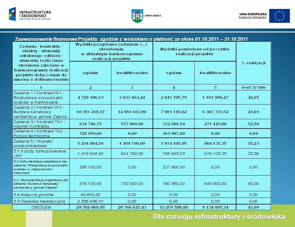 Zaawansowanie finansowe Projektu zgodnie z wnioskiem o płatność za okres 01.10.2011 – 31.10.2011
