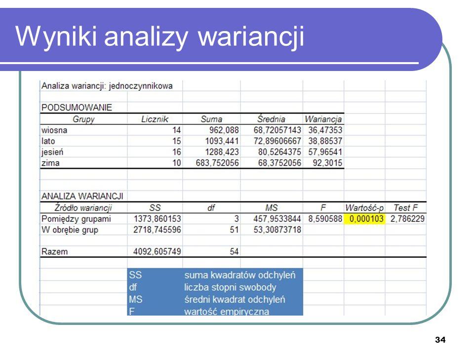 Wyniki analizy wariancji 34