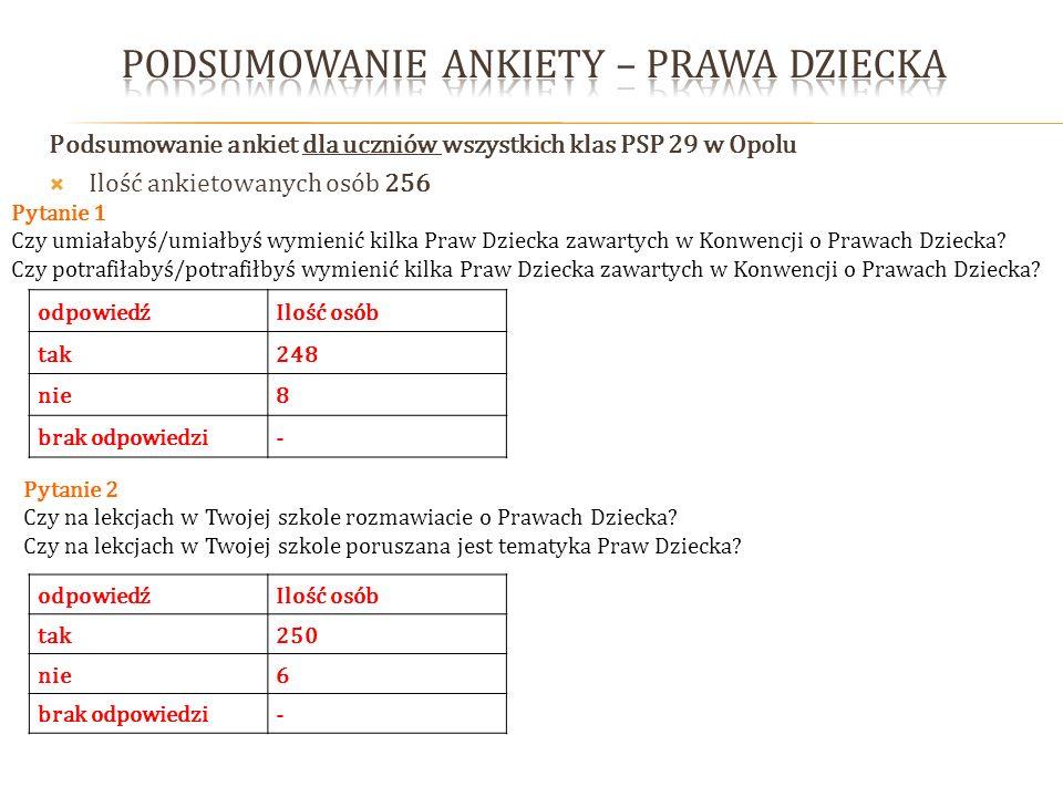 Podsumowanie ankiet dla uczniów wszystkich klas PSP 29 w Opolu Ilość ankietowanych osób 256 Pytanie 1 Czy umiałabyś/umiałbyś wymienić kilka Praw Dziec