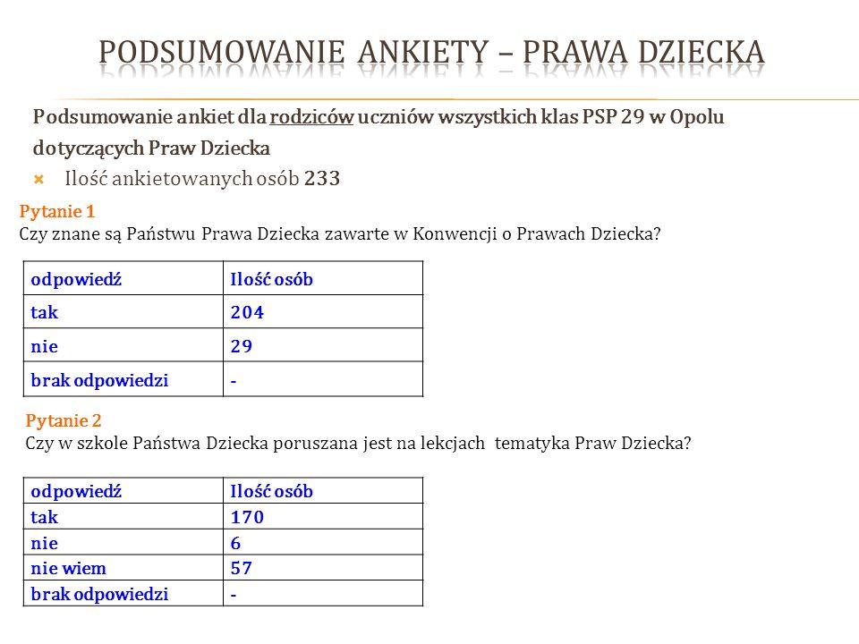 Podsumowanie ankiet dla rodziców uczniów wszystkich klas PSP 29 w Opolu dotyczących Praw Dziecka Ilość ankietowanych osób 233 Pytanie 1 Czy znane są P