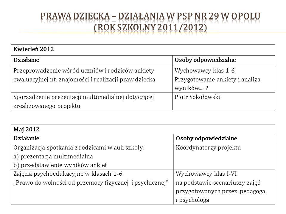 Kwiecień 2012 DziałanieOsoby odpowiedzialne Przeprowadzenie wśród uczniów i rodziców ankiety ewaluacyjnej nt. znajomości i realizacji praw dziecka Wyc