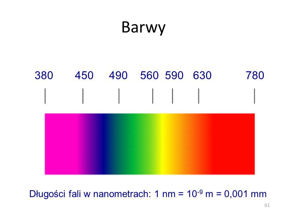 Barwy 61 380 450 490 560 590 630 780 Długości fali w nanometrach: 1 nm = 10 -9 m = 0,001 mm