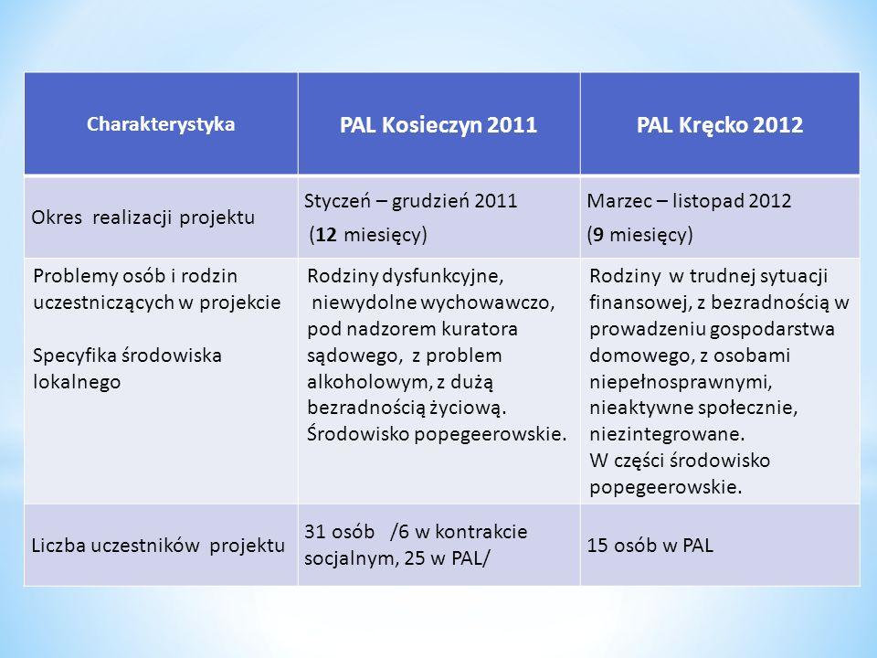 Charakterystyka PAL Kosieczyn 2011PAL Kręcko 2012 Okres realizacji projektu Styczeń – grudzień 2011 (12 miesięcy) Marzec – listopad 2012 (9 miesięcy)