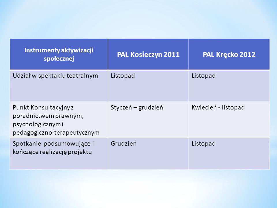 Instrumenty aktywizacji społecznej PAL Kosieczyn 2011PAL Kręcko 2012 Udział w spektaklu teatralnymListopad Punkt Konsultacyjny z poradnictwem prawnym,