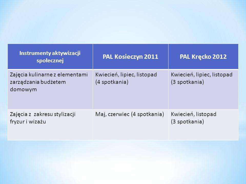 Instrumenty aktywizacji społecznej PAL Kosieczyn 2011PAL Kręcko 2012 Zajęcia kulinarne z elementami zarządzania budżetem domowym Kwiecień, lipiec, lis