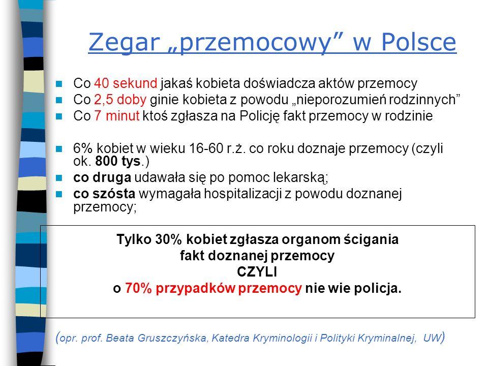 Zegar przemocowy w Polsce Co 40 sekund jakaś kobieta doświadcza aktów przemocy Co 2,5 doby ginie kobieta z powodu nieporozumień rodzinnych Co 7 minut