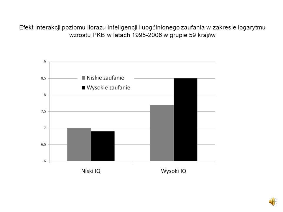 Efekt interakcji poziomu ilorazu inteligencji i uog ó lnionego zaufania w zakresie logarytmu wzrostu PKB w latach 1995-2006 w grupie 59 kraj ó w