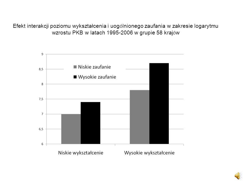 Efekt interakcji poziomu wykształcenia i uog ó lnionego zaufania w zakresie logarytmu wzrostu PKB w latach 1995-2006 w grupie 58 kraj ó w