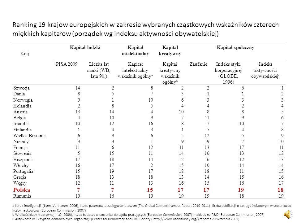 Kraj Kapitał ludzkiKapitał intelektualny Kapitał kreatywny Kapitał społeczny PISA 2009Liczba lat nauki (WB, lata 90.) Kapitał intelektualny wskaźnik o