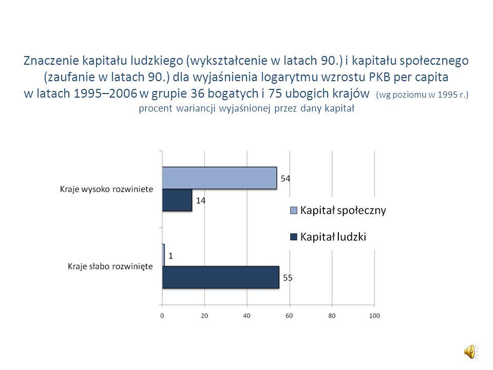 Znaczenie kapitału ludzkiego (wykształcenie w latach 90.) i kapitału społecznego (zaufanie w latach 90.) dla wyjaśnienia logarytmu wzrostu PKB per cap