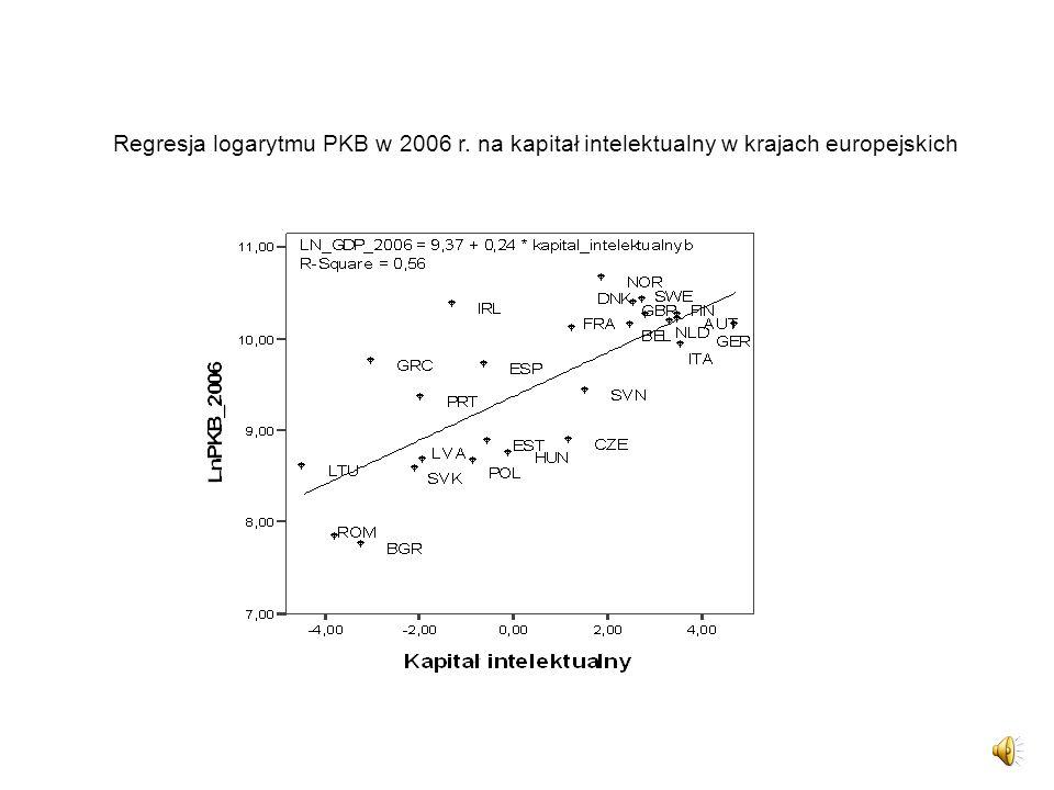 Regresja logarytmu PKB w 2006 r. na kapitał intelektualny w krajach europejskich
