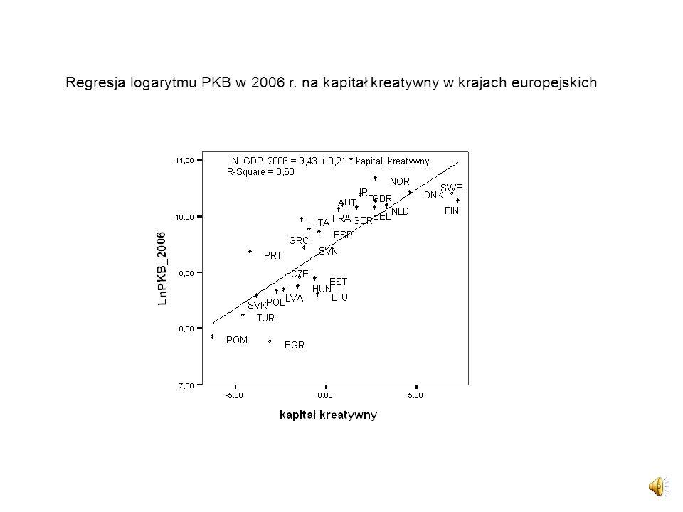 Regresja logarytmu PKB w 2006 r. na kapitał kreatywny w krajach europejskich