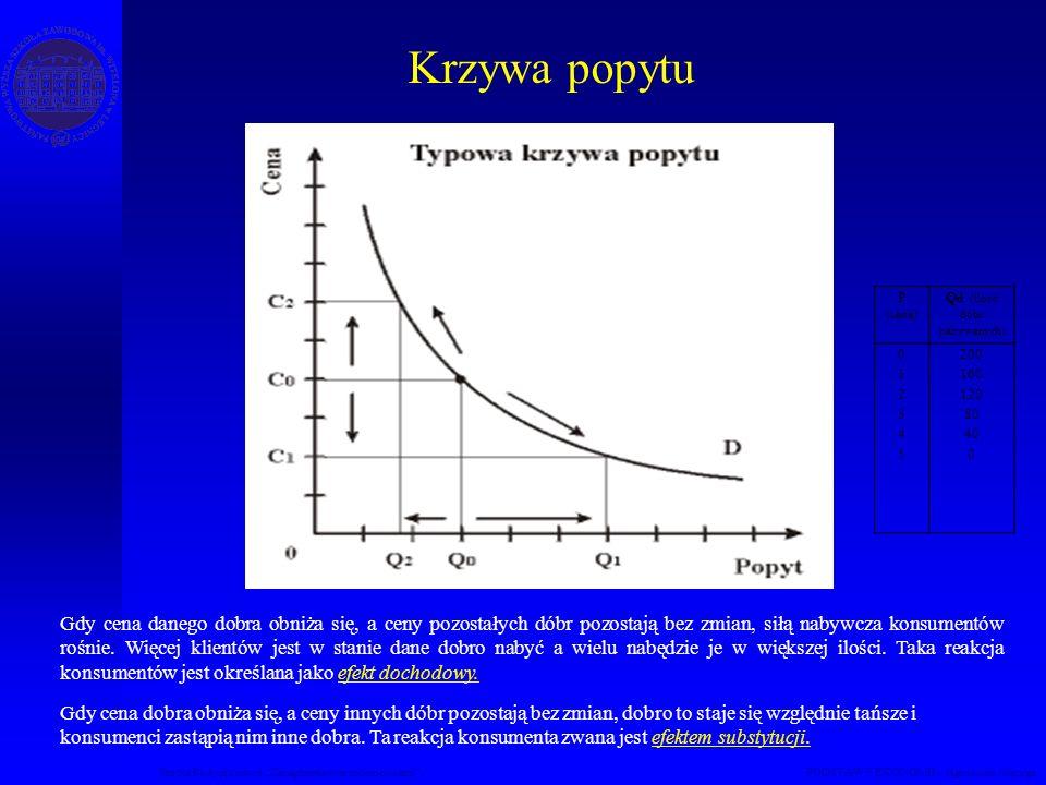 Krzywa popytu Studia Podyplomowe Zarządzanie nieruchomościami PODSTAWY EKONOMII – Agnieszka Macuga P (cena) Q d (ilość dóbr nabywanych) 012345012345 2