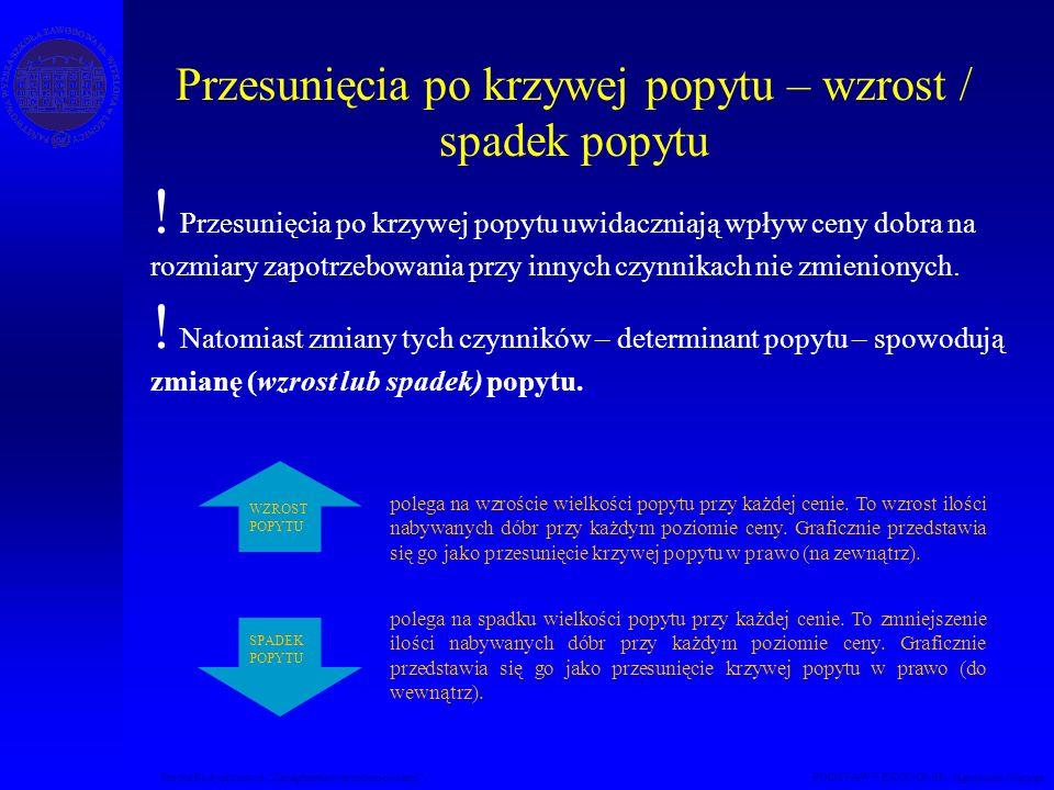 Przesunięcia po krzywej popytu – wzrost / spadek popytu Studia Podyplomowe Zarządzanie nieruchomościami PODSTAWY EKONOMII – Agnieszka Macuga .