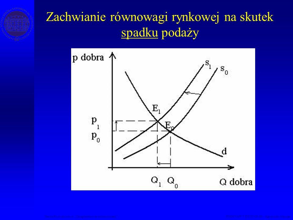 Studia Podyplomowe Zarządzanie nieruchomościami PODSTAWY EKONOMII – Agnieszka Macuga Zachwianie równowagi rynkowej na skutek spadku podaży