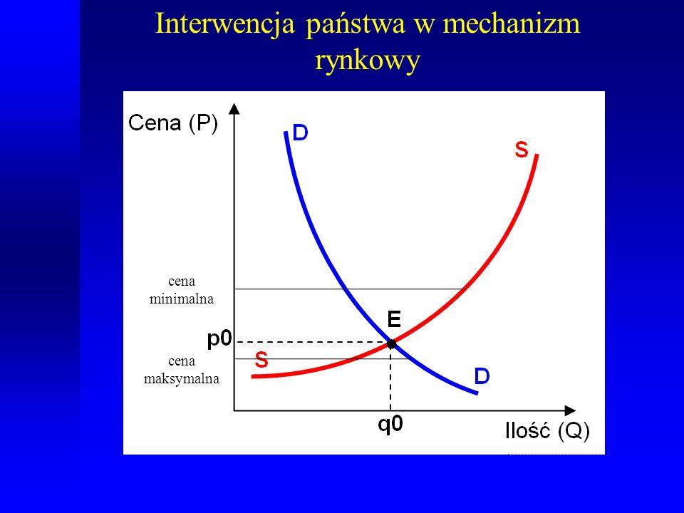 cena minimalna cena maksymalna Interwencja państwa w mechanizm rynkowy
