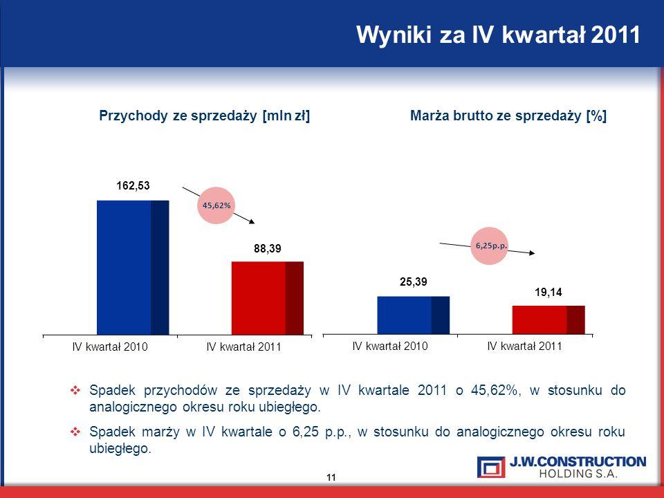 11 Wyniki za IV kwartał 2011 Przychody ze sprzedaży [mln zł]Marża brutto ze sprzedaży [%] Spadek przychodów ze sprzedaży w IV kwartale 2011 o 45,62%, w stosunku do analogicznego okresu roku ubiegłego.