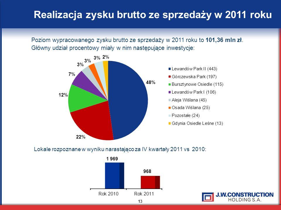 13 Realizacja zysku brutto ze sprzedaży w 2011 roku Poziom wypracowanego zysku brutto ze sprzedaży w 2011 roku to 101,36 mln zł.
