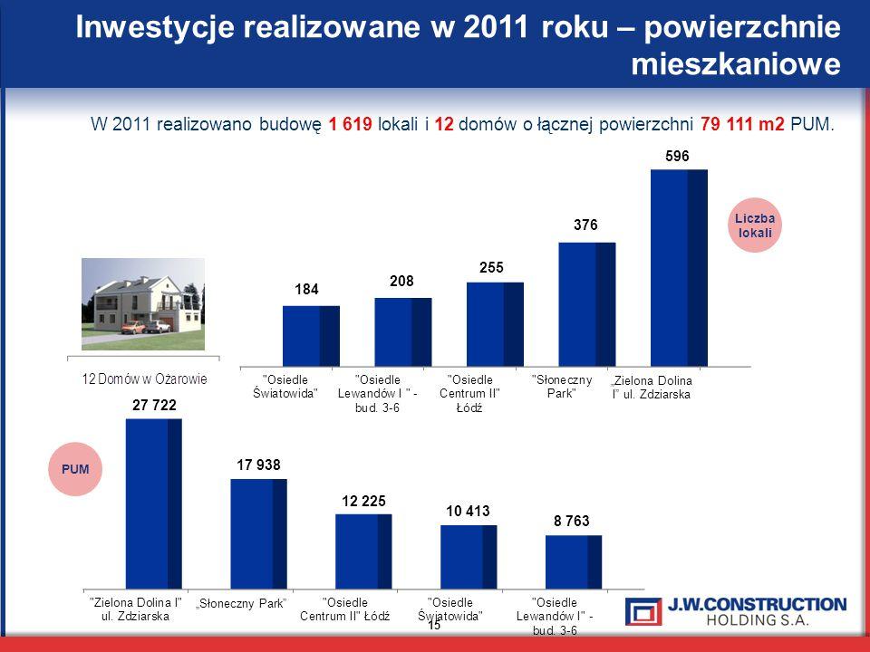 15 Inwestycje realizowane w 2011 roku – powierzchnie mieszkaniowe W 2011 realizowano budowę 1 619 lokali i 12 domów o łącznej powierzchni 79 111 m2 PUM.
