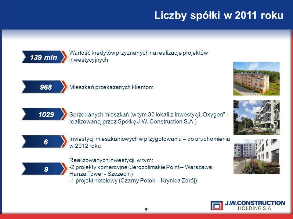 Liczby spółki w 2011 roku 5 Wartość kredytów przyznanych na realizację projektów inwestycyjnych Sprzedanych mieszkań (w tym 30 lokali z inwestycji Oxygen – realizowanej przez Spółkę J.W.