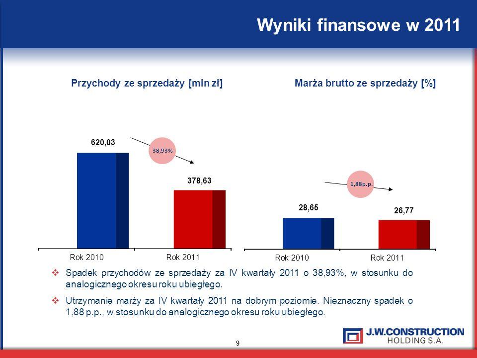 9 Wyniki finansowe w 2011 Spadek przychodów ze sprzedaży za IV kwartały 2011 o 38,93%, w stosunku do analogicznego okresu roku ubiegłego.