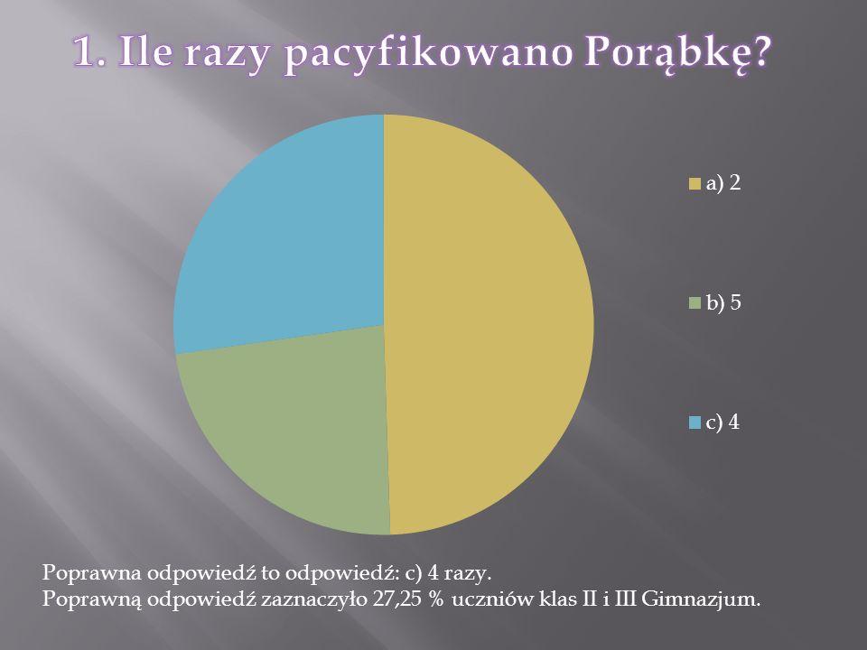 Poprawna odpowiedź to odpowiedź: c) 4 razy. Poprawną odpowiedź zaznaczyło 27,25 % uczniów klas II i III Gimnazjum.