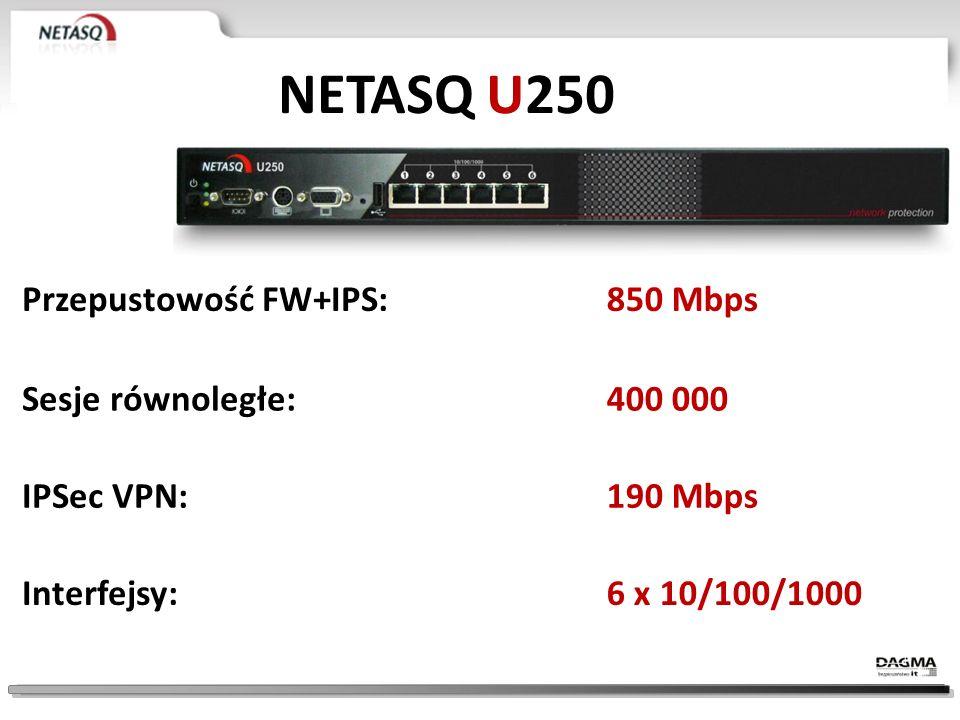 NETASQ U120 Przepustowość FW+IPS:700 Mbps Sesje równoległe:200 000 IPSec VPN:160 Mbps Interfejsy:6 x 10/100/1000