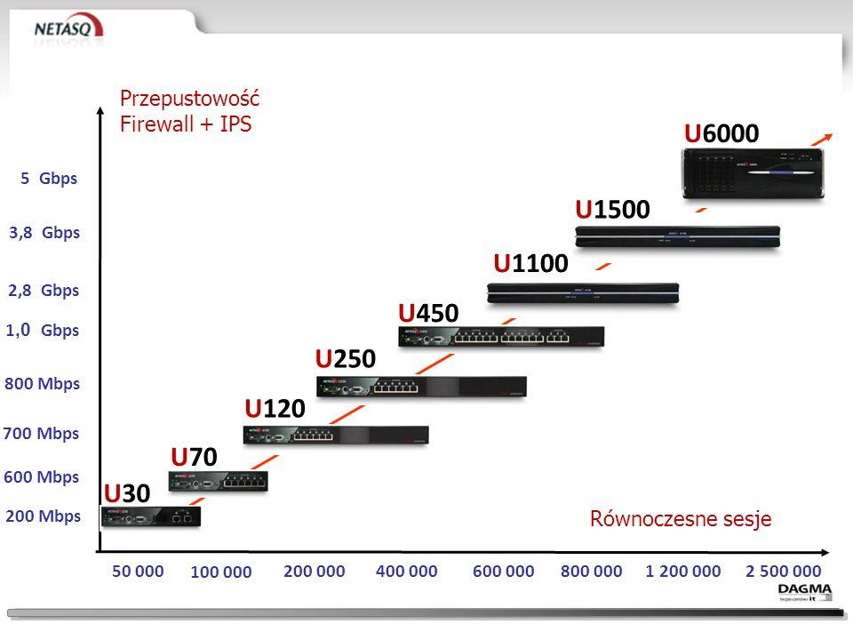 U1100U1500U6000 Przepustowość FW + IPS 2,8 Gbps3,8 Gbps5 Gbps Sesje równoległe800 0001 200 0002 500 000 IPSec VPN450 Mbps600 Mbps800 Mbps Interfejsy8106-24