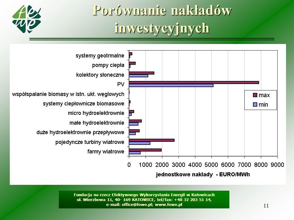 11 Porównanie nakładów inwestycyjnych Fundacja na rzecz Efektywnego Wykorzystania Energii w Katowicach ul. Wierzbowa 11, 40- 169 KATOWICE, tel/fax: +4