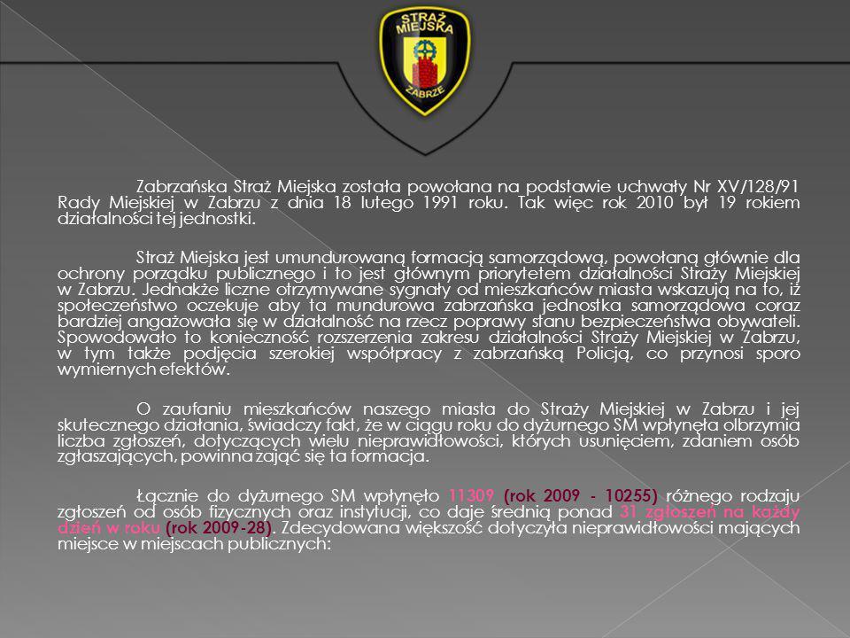 Zabrzańska Straż Miejska została powołana na podstawie uchwały Nr XV/128/91 Rady Miejskiej w Zabrzu z dnia 18 lutego 1991 roku. Tak więc rok 2010 był