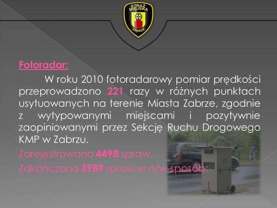 Fotoradar: W roku 2010 fotoradarowy pomiar prędkości przeprowadzono 221 razy w różnych punktach usytuowanych na terenie Miasta Zabrze, zgodnie z wytyp