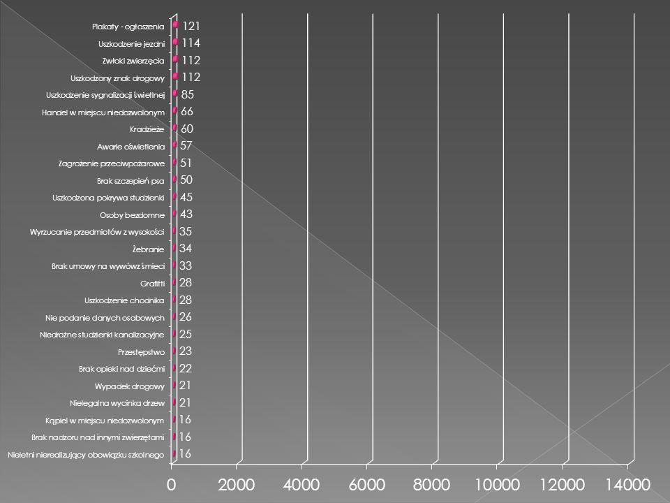 Łącznie37.060 interwencji (101 interwencji/1 dzień) (rok 2009-26.769 interwencji (73 interwencje/1 dzień)