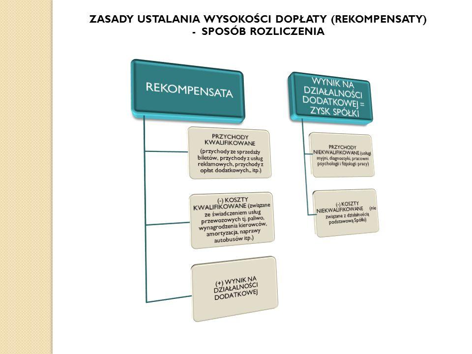 ZASADY USTALANIA WYSOKOŚCI DOPŁATY (REKOMPENSATY) - SPOSÓB ROZLICZENIA