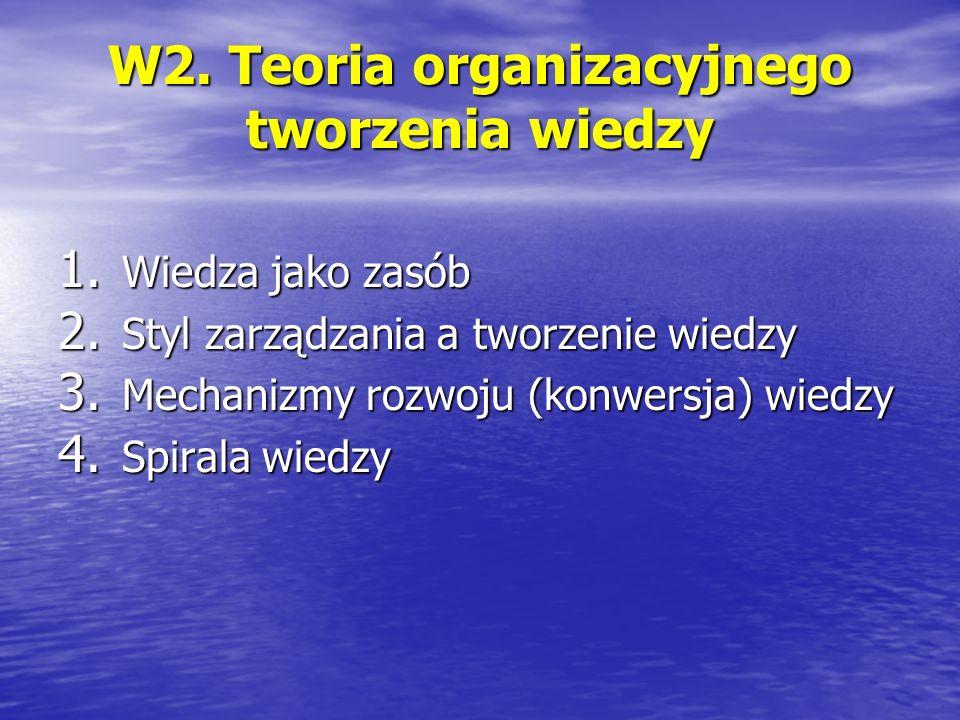 W2. Teoria organizacyjnego tworzenia wiedzy 1. Wiedza jako zasób 2. Styl zarządzania a tworzenie wiedzy 3. Mechanizmy rozwoju (konwersja) wiedzy 4. Sp