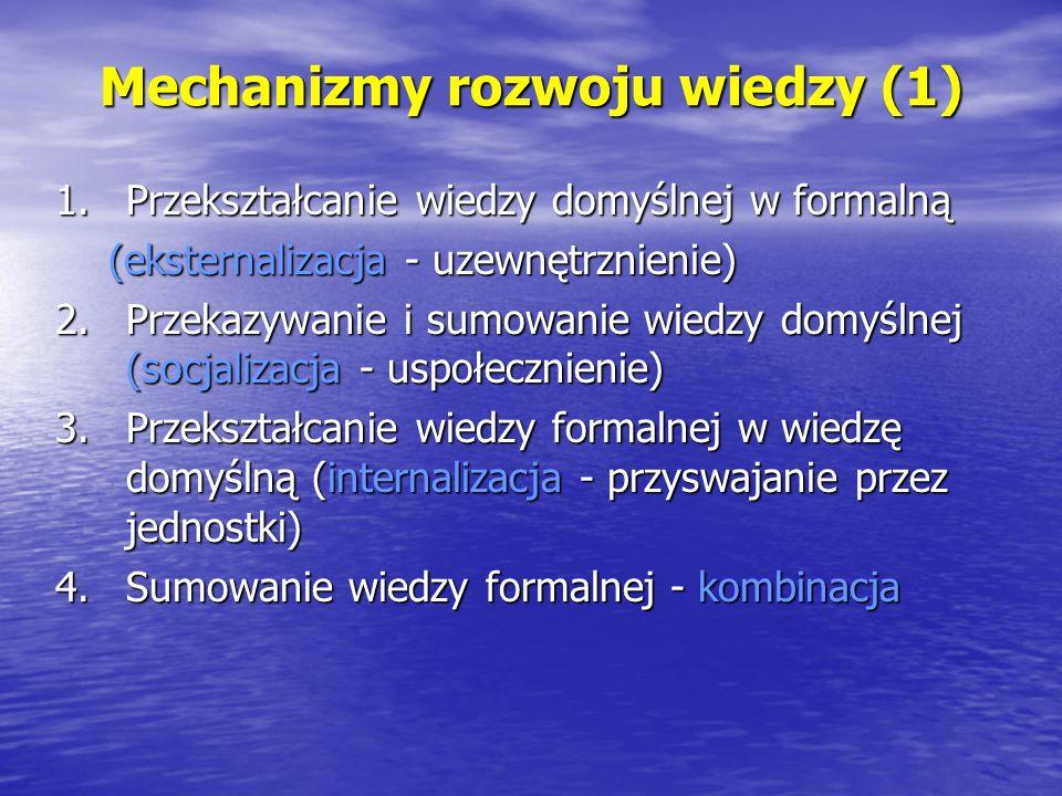 Mechanizmy rozwoju wiedzy (1) 1.Przekształcanie wiedzy domyślnej w formalną (eksternalizacja - uzewnętrznienie) 2.Przekazywanie i sumowanie wiedzy dom