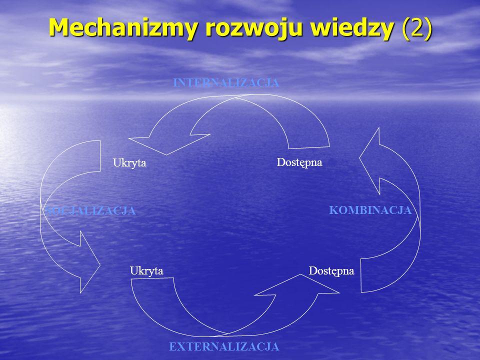 Mechanizmy rozwoju wiedzy (2) SOCJALIZACJA INTERNALIZACJA KOMBINACJA EXTERNALIZACJA Dostępna Ukryta