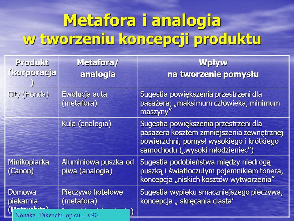 Metafora i analogia w tworzeniu koncepcji produktu Produkt (korporacja ) Metafora/analogiaWpływ na tworzenie pomysłu City (Honda) Ewolucja auta (metaf